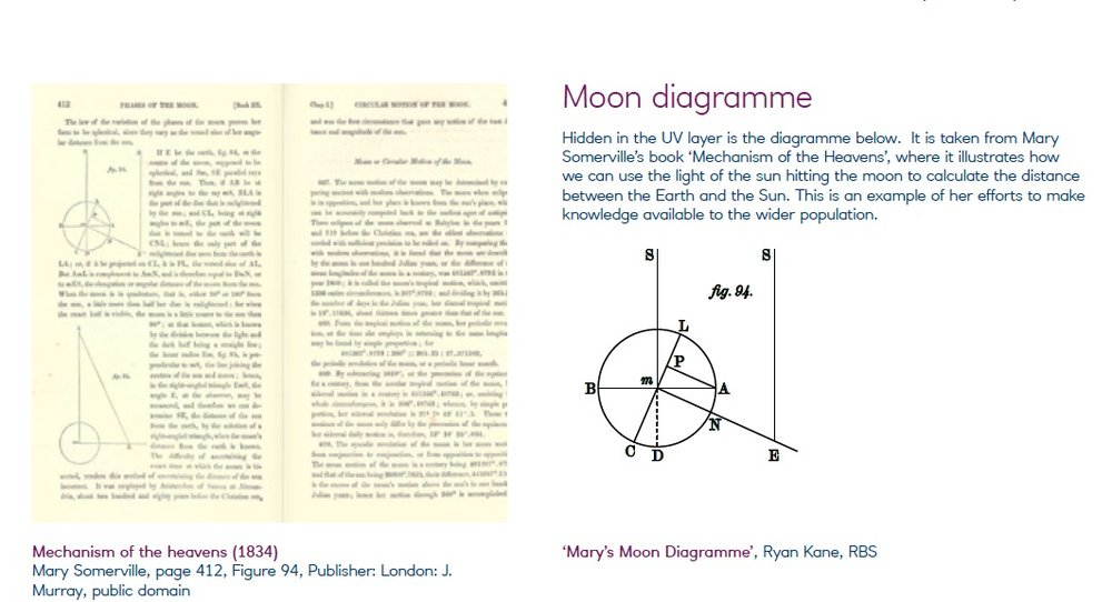 moon diagramm